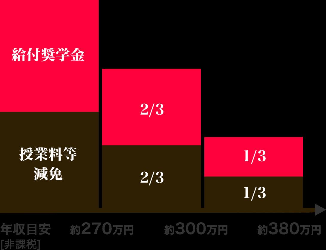 世帯年収別区分目安表