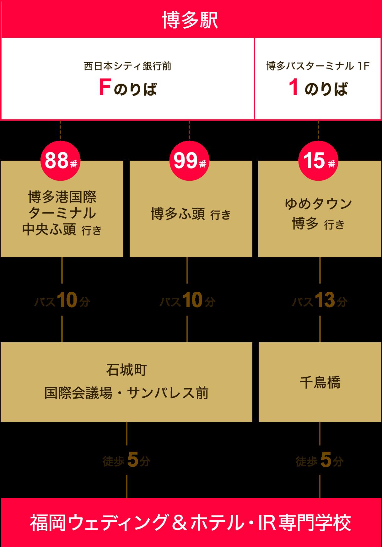 JR博多駅からバスでお越しの際のアクセス