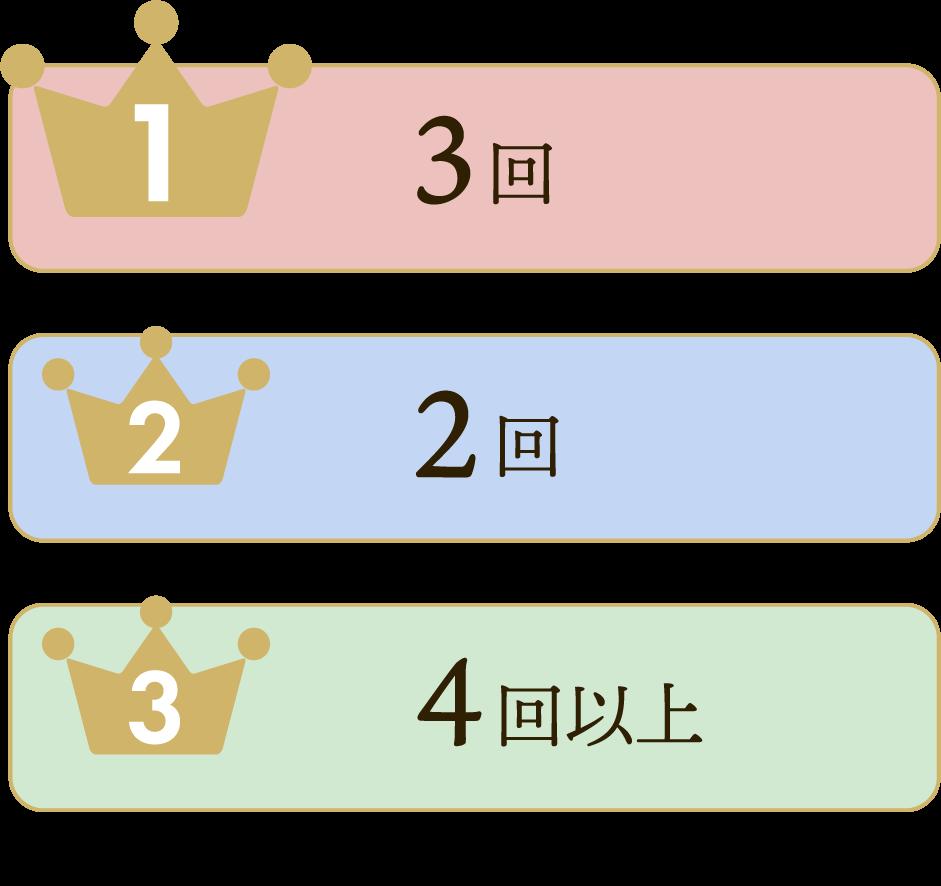 1位:3回 2位:2回 3位:4回以上